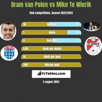 Bram van Polen vs Mike Te Wierik h2h player stats
