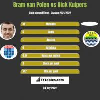 Bram van Polen vs Nick Kuipers h2h player stats