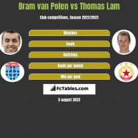 Bram van Polen vs Thomas Lam h2h player stats