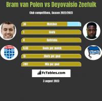 Bram van Polen vs Deyovaisio Zeefuik h2h player stats