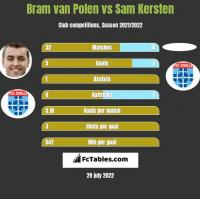 Bram van Polen vs Sam Kersten h2h player stats