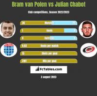 Bram van Polen vs Julian Chabot h2h player stats