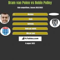 Bram van Polen vs Robin Polley h2h player stats