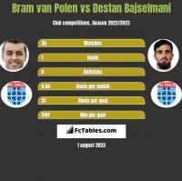 Bram van Polen vs Destan Bajselmani h2h player stats