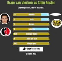 Bram van Vlerken vs Colin Rosler h2h player stats