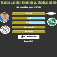 Branco van den Boomen vs Chadrac Akolo h2h player stats