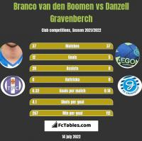 Branco van den Boomen vs Danzell Gravenberch h2h player stats