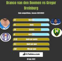 Branco van den Boomen vs Gregor Breinburg h2h player stats