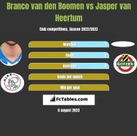 Branco van den Boomen vs Jasper van Heertum h2h player stats