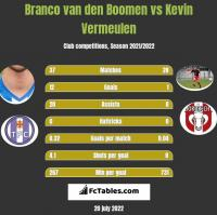 Branco van den Boomen vs Kevin Vermeulen h2h player stats