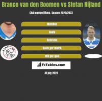 Branco van den Boomen vs Stefan Nijland h2h player stats