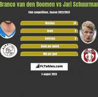 Branco van den Boomen vs Jari Schuurman h2h player stats