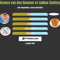 Branco van den Boomen vs Callum Slattery h2h player stats
