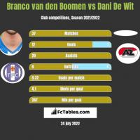 Branco van den Boomen vs Dani De Wit h2h player stats