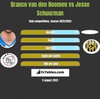 Branco van den Boomen vs Jesse Schuurman h2h player stats