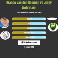 Branco van den Boomen vs Jordy Wehrmann h2h player stats
