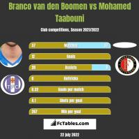 Branco van den Boomen vs Mohamed Taabouni h2h player stats