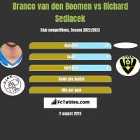 Branco van den Boomen vs Richard Sedlacek h2h player stats