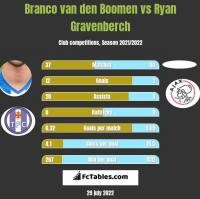 Branco van den Boomen vs Ryan Gravenberch h2h player stats