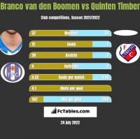 Branco van den Boomen vs Quinten Timber h2h player stats