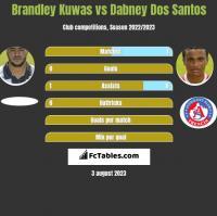 Brandley Kuwas vs Dabney Dos Santos h2h player stats