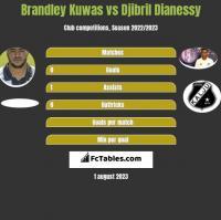 Brandley Kuwas vs Djibril Dianessy h2h player stats
