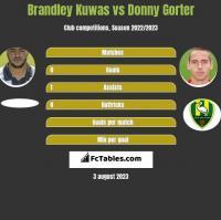 Brandley Kuwas vs Donny Gorter h2h player stats