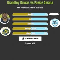 Brandley Kuwas vs Fawaz Awana h2h player stats