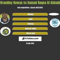 Brandley Kuwas vs Hamad Raqea Al Ahbabi h2h player stats