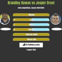 Brandley Kuwas vs Jesper Drost h2h player stats