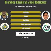 Brandley Kuwas vs Jose Rodriguez h2h player stats