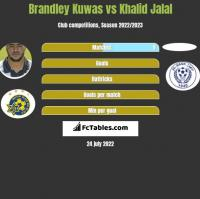 Brandley Kuwas vs Khalid Jalal h2h player stats