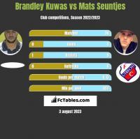 Brandley Kuwas vs Mats Seuntjes h2h player stats