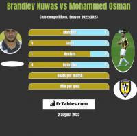 Brandley Kuwas vs Mohammed Osman h2h player stats