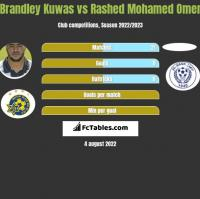 Brandley Kuwas vs Rashed Mohamed Omer h2h player stats
