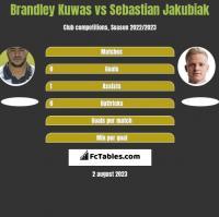 Brandley Kuwas vs Sebastian Jakubiak h2h player stats