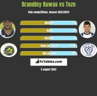 Brandley Kuwas vs Toze h2h player stats