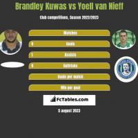 Brandley Kuwas vs Yoell van Nieff h2h player stats