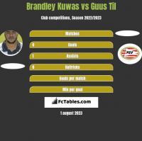 Brandley Kuwas vs Guus Til h2h player stats