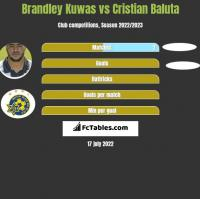Brandley Kuwas vs Cristian Baluta h2h player stats