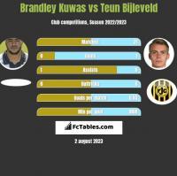 Brandley Kuwas vs Teun Bijleveld h2h player stats