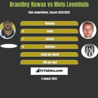 Brandley Kuwas vs Niels Leemhuis h2h player stats