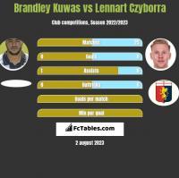 Brandley Kuwas vs Lennart Czyborra h2h player stats