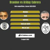 Brandon vs Ariday Cabrera h2h player stats