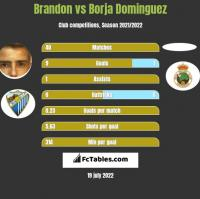 Brandon vs Borja Dominguez h2h player stats