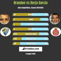 Brandon vs Borja Garcia h2h player stats