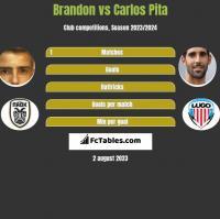 Brandon vs Carlos Pita h2h player stats