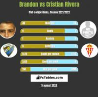 Brandon vs Cristian Rivera h2h player stats