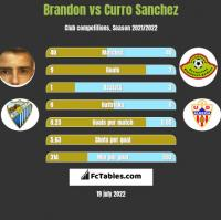 Brandon vs Curro Sanchez h2h player stats