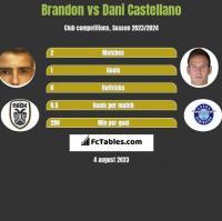 Brandon vs Dani Castellano h2h player stats